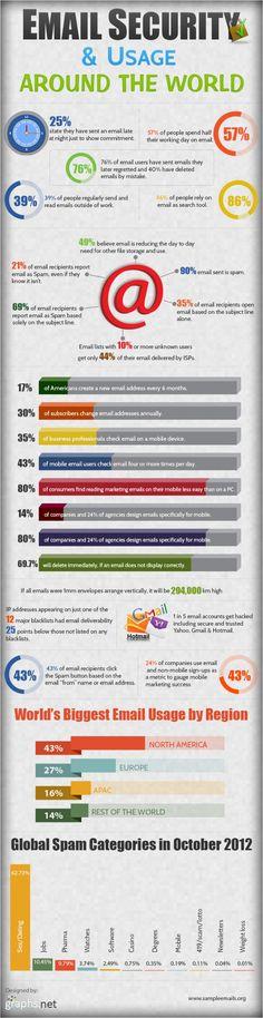 [Infographic] Hoe vaak wissel jij van emailadres? - 42bis »