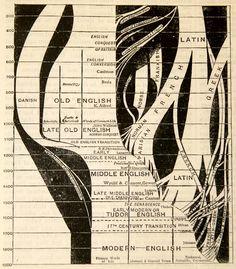 Visual history of the English Language