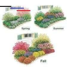 Flower Garden Designs Three Season Flower Bed Landscapeplans Flower Garden Designs Create A Three Season Bed With S En 2020 Jardines Jardin De Flores Jardineria