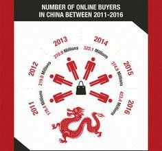 Quanto è importante l'e-commerce in Cina?