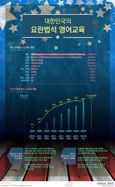 """[인포그래픽] 한 해 사교육비 전체 19조원, '영어 6조 4천억원'으로 1위 """"english education / Infographic"""" ⓒ 비주얼다이브 무단전재 및 재배포 금지"""