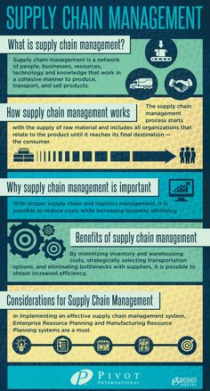 Supply chain management infographic liked by #fabacus > supply chain…