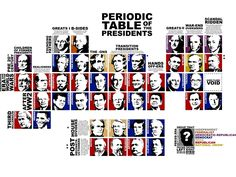 Periodic Table of the Presidents Poster by Griffin Gonzales — Kickstarter
