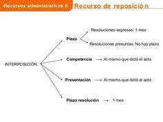 Los recursos administrativos en la ley 39 2015 Line Chart, Law, Study Tips, Law Students
