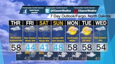 Your Fargo, South Dakota Forecast For The Next 7 Days.  Some Rain and Snow Mix could occur on Friday and Saturday, especially Friday Night as temperatures take a massive dip into the upper 20s!  We moderate back up after the first cold snap, into the Upper 50s.  Have a great one!