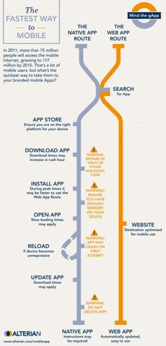 Mobile app or website infographic