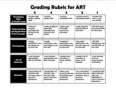 Grading art rubric for Elementary School Rubrics For Projects, School Art Projects, Project Rubric, High School Art, Middle School Art, Art Room Rules, Art Critique, Art Handouts, Art Rubric