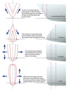 Boat Plans 597641813027165217 - A Look at Wave-piercing Bows on Multihulls – Sail Magazine Source by