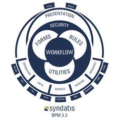 Prezentowanie obiegu dokumentów w systemie BMP firmy http://www.syndatis.com