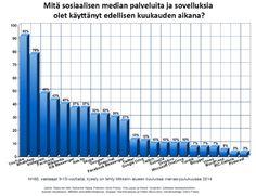Sosiaalisen median palvelujen käyttö 9-15-vuotiaat, Mikkelin alue marras-jouu 2014, N=60
