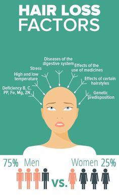 Oil For Hair Loss, Stop Hair Loss, Hair Loss Causes, Prevent Hair Loss, Alopecia Hair Loss, Home Remedies For Hair, Hair Loss Remedies, Best Hair Loss Shampoo, Hair Shampoo