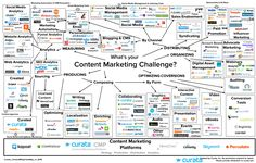 """Content Marketing T"