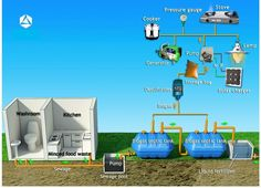 Can a Septic Tank Be Turned Into Biogas Generator? – Info You Should Know