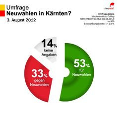 Neuwahlen in Kärnten? 53 % sind dafür, 33 % dagegen. (Gallup, n=300. 03.08.2012) • http://neuwal.com/?p=19526
