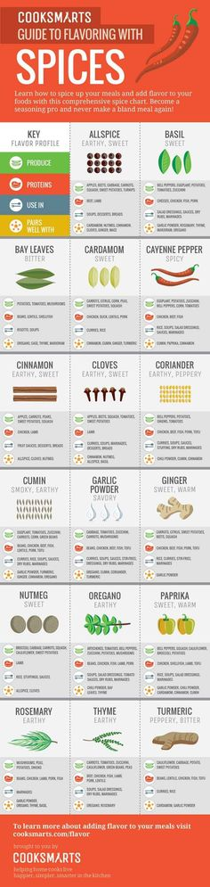 27 amazing charts for cooking, baking, grilling, butchering, and converting