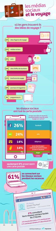 Les médias sociaux voyagent : des statistiques impressionnantes !   (image: skyscanner)  http://www.dannykronstrom.com/blog-marketing-web/medias-sociaux-voyagent-vacances-tourisme-reseaux-sociaux/