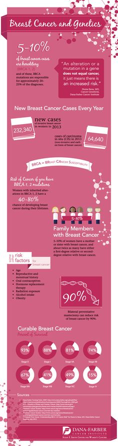 #Infographic: #BreastCancer and #Genetics  - October is BReast CAncer Awareness Month