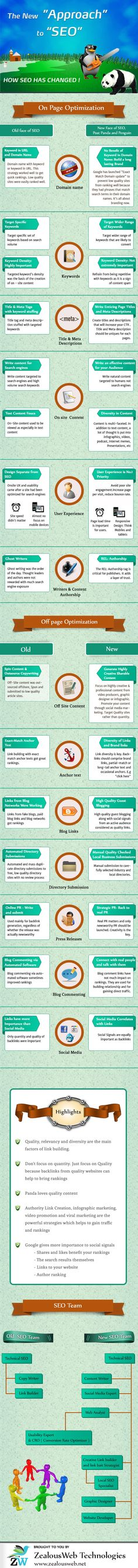 "[infographic] ""The new Approach to SEO - How SEO has changed"" Apr-2013 by Zealousweb.net"