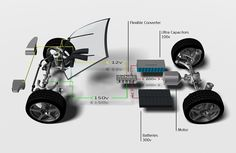 New Flexible DC-DC Power System for Next Gen Hybrid & Electric Vehicles - Fuel Economy, Hypermiling, EcoModding News and Forum Best Electric Car, E Electric, Electric Truck, Electric Bicycle, Electric Transportation, Transportation Design, Mechanical Projects, Electric Car Conversion, Tecno
