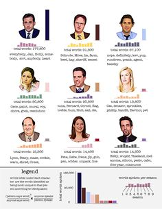 'The Office' Characters' Most Distinguishing Words [OC] : dataisbeautiful Word Office, Office Art, The Office Show, Mose The Office, The Office Characters, Office Jokes, Office Wallpaper, Paper People, Comedy Tv