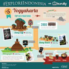 Interesting Facts of Yogyakarta