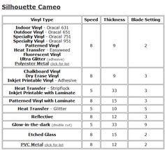 Cameo Settings For Vinyl silhouette Silhouette Cameo Tutorials, Silhouette Cameo Vinyl, Silhouette Cutter, Silhouette School, Silhouette Machine, Silhouette Design, Silhouette Studio, Shilouette Cameo, Chalkboard Vinyl