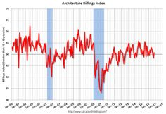 AIA: Architecture Billings Index increases in October.