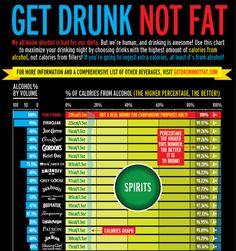 get drunk not fat