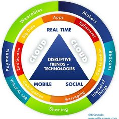Disruption model