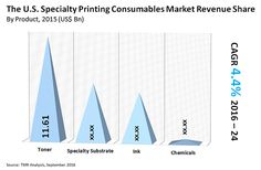 Fill the form to gain deeper insights on this market: http://www.transparencymarketresearch.com/sample/sample.php?flag=S&rep_id=833   The report also provides the competitive landscape for the specialty printing consumables market