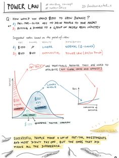 Most of the people interested in the improvement of productivity heard about Pareto or 80/20 principle. Where 20% of actions yield 80% of results. Easy to understand, harder to apply.  Usually, we think through the lens of Bell-shaped curve model of the system. However, applying the lens of the Power-law curve makes much more sense in order to progress faster. The example above illustrates these 2 different perspectives how to approach a specific problem.
