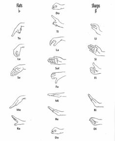 Curwen Hand Signs: Chromatic Scale