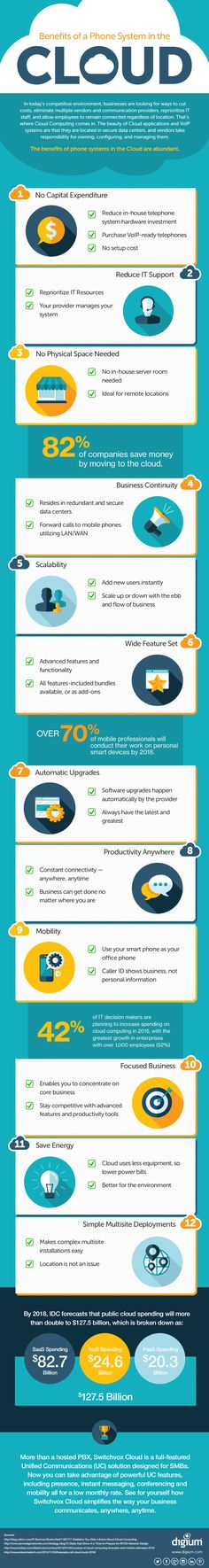 Benefits of a Phone System in the Cloud [Infographic]