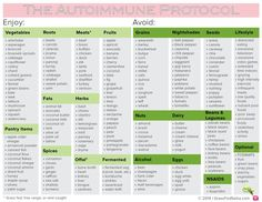 for success with the AIP diet: know what you CAN eat, make meal plans and prepare ahead and freeze what you can.Recipe for success with the AIP diet: know what you CAN eat, make meal plans and prepare ahead and freeze what you can. Dieta Aip, Menu Dieta, Paleo Autoinmune, Paleo Recipes, Gaps Diet Recipes, Paleo Food List, Eating Paleo, Clean Recipes, Free Recipes