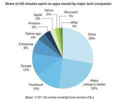 Facebook et Google captent 25% du temps passé sur des applications mobile/JDN #Socialmedia #Marketing #Web #Business #Startup #Ecommerce #Content