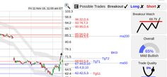 StockConsultant.com - TSCO ($TSCO) Tractor Supply stock with a bottom breakout watch above 69.79, large upside gap, volume 25% above normal, analysis charts