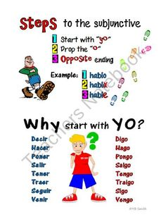 Spanish Subjunctive Conjugations Notes and Practice from Spanish the easy way! on TeachersNotebook.com (5 pages)  - Help your students keep track of AND practice all of the regular, irregular, stem-change, and spelling change subjunctive conjugations all in one place!  This concise study tool will enable your students to have all these conjugations at their fingertips,