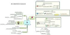 Mapa Mental de Arquitetura e Organização de Computadores - Hardware