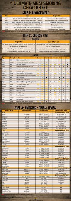 Ultimate Meat Smoking Cheat Sheet Free PDF Meat Smoking Cheat Sheet – Everything you need to know about smoking meat in one handy image. There's the best meats to smoke, charcoal and wood guides and even a complete smoking times and temperatures section. Traeger Recipes, Smoked Meat Recipes, Venison Recipes, Rib Recipes, Oven Recipes, Sausage Recipes, Easy Recipes, Chicken Recipes, Recipies