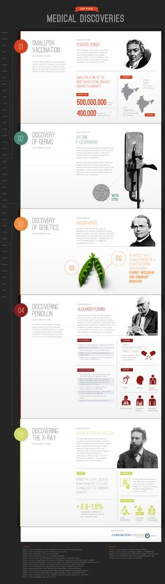 top 5 medical discoveries in history, with detailed info on each discovery via this infographic from Carrington College.The top 5 medical discoveries in history, with detailed info on each discovery via this infographic from Carrington College. Interaktives Design, Design Visual, Layout Design, Icon Design, Design Trends, Design Editorial, Editorial Layout, Webdesign Inspiration, Graphic Design Inspiration