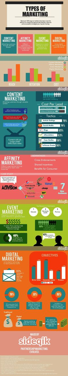 #Infographic: Types of #Marketing. There are 100 ways to market a #business. It can be difficult to choose the appropriate method. Here are some successful #strategies you maybe missing. #ContentMarketing: Attracting customers through valuable content. #AffinityMarketing: Different organizations forming partnerships to reach wider audiences. #EventMarketing: Programs or events that rely on social interaction to generate leads.