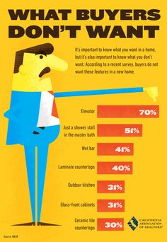 """Agents talk to sellers about what buyers want, but how often do they talk about things that turn buyers off? Examples: 40 percent of buyers say """"blah"""" to a wet bar or laminate counter tops. Check this graphic to see what else buyers give a thumbs-down to. Real Estate Buyers, Selling Real Estate, Real Estate Tips, Real Estate Investing, Home Buying Tips, Home Selling Tips, Selling Your House, Home Staging, Concord"""