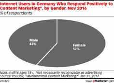 Article: A Content Marketing Fault Line in Germany