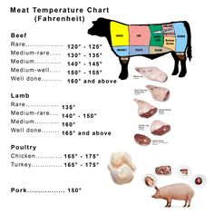 meat cooking temperatures chart printable | Great Homemade Recipes: Meat Temperature Chart (Fahrenheit) Cooking Temp For Beef, Meat Cooking Times, Cooking Tips, Cooking School, Cooking Ham, Cooking Pasta, Cooking Steak, Cooking Turkey, Cooking Classes