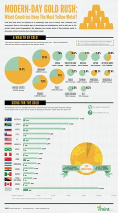 Which countries have the most gold? Which schools using ... Doing...have? Could be cool....