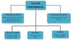 Resultado de imagen para TIPOLOGIAS TEXTUALES .CARACTERISTICAS