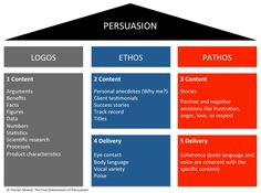 This model on Aristollean Rhetoric helps to distinguish the differences between Logos, Ethos, and Pathos.