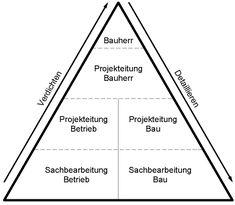 Die Informationspyramide