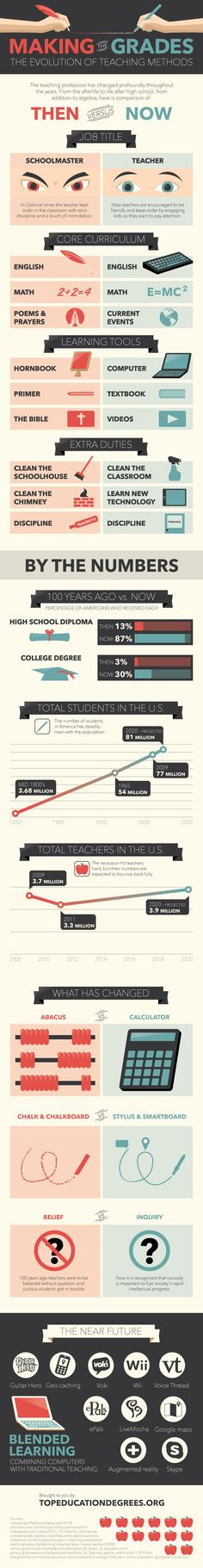 Making the Grades: The Evolution of Teaching Methods #education