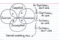 The Four Stages of Learning provides a model for learning. It suggests that individuals are initially unaware of how little they know, or unconscious of their incompetence. As they recognize their incompetence, they consciously acquire a skill, then consciously use it. Eventually, the skill can be utilized without it being consciously thought through: the individual is said to have then acquired unconscious competence.